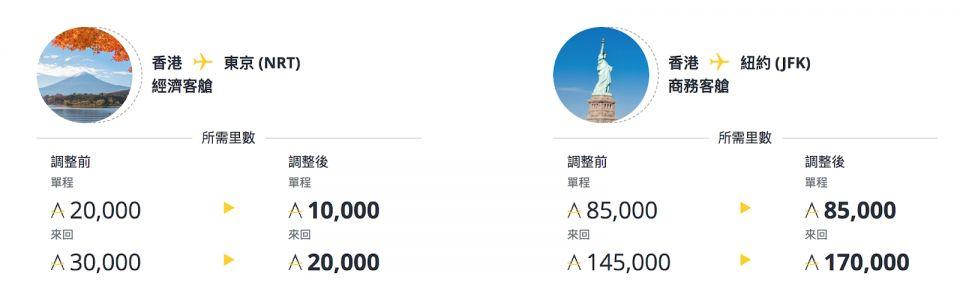 香港飛東京來回20000里及香港飛紐約來回170000里
