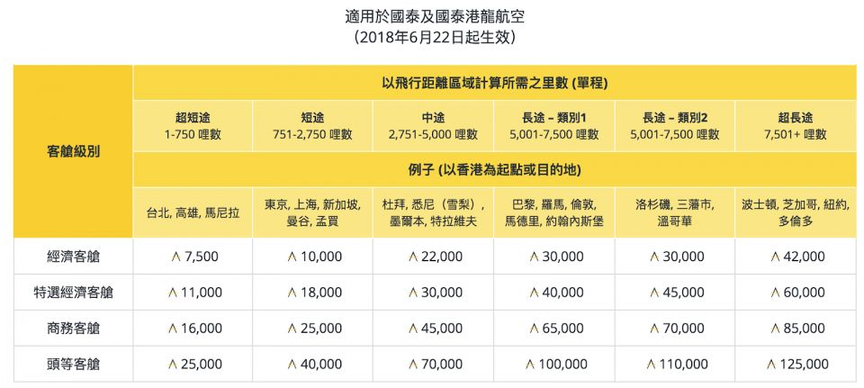 全新Asia Miles飛行獎勵換算表