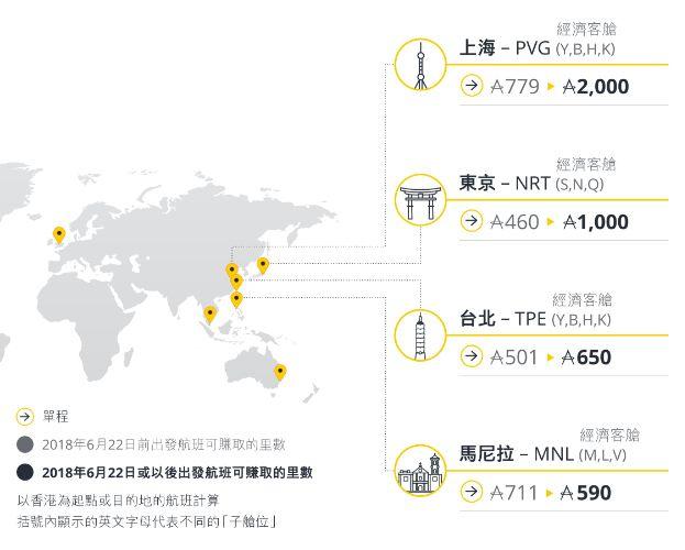 上海東京台北馬尼拉可賺取里數